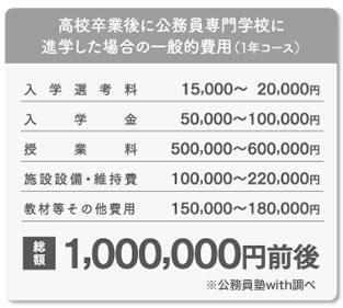 高校卒業後に公務員専門学校に進学した場合の一般的費用(1年コース)